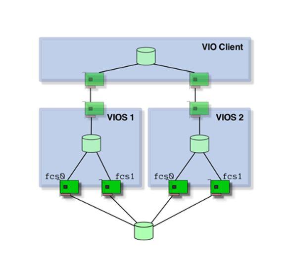Decision Support IBM i | RuP Rechner und Peripherie